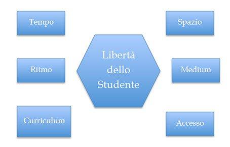 Libertà dello studente